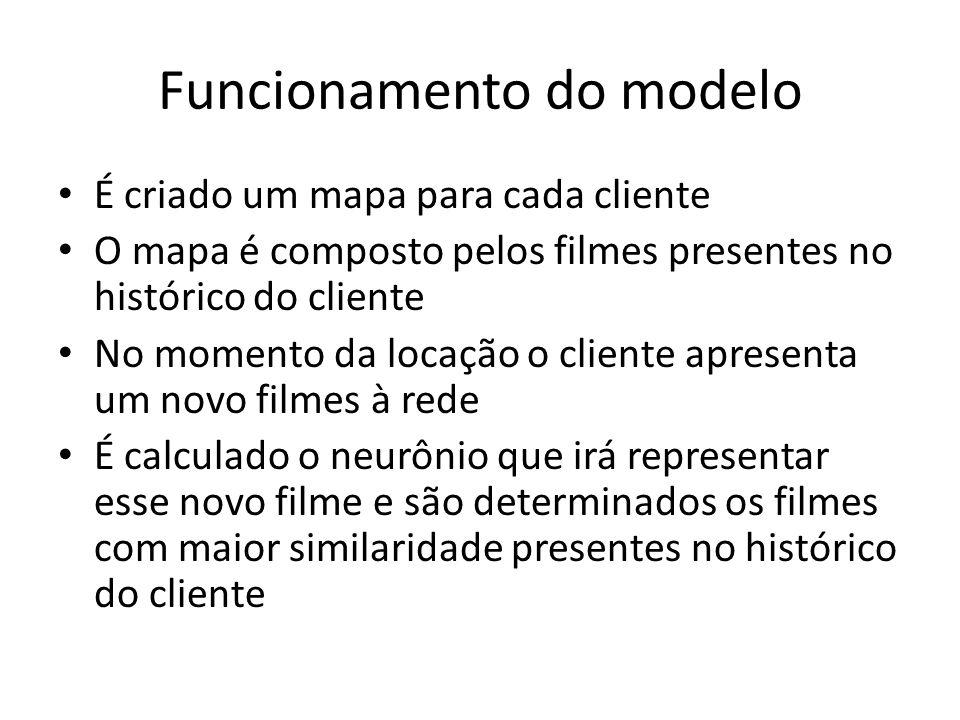 Funcionamento do modelo É criado um mapa para cada cliente O mapa é composto pelos filmes presentes no histórico do cliente No momento da locação o cl