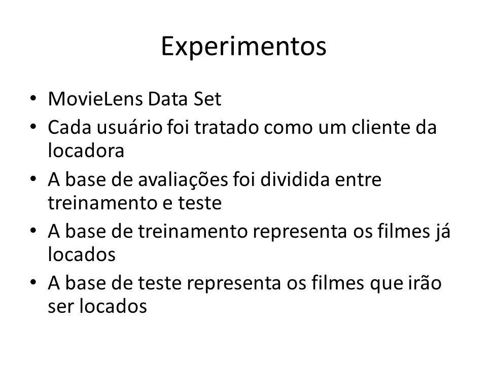 Experimentos MovieLens Data Set Cada usuário foi tratado como um cliente da locadora A base de avaliações foi dividida entre treinamento e teste A bas
