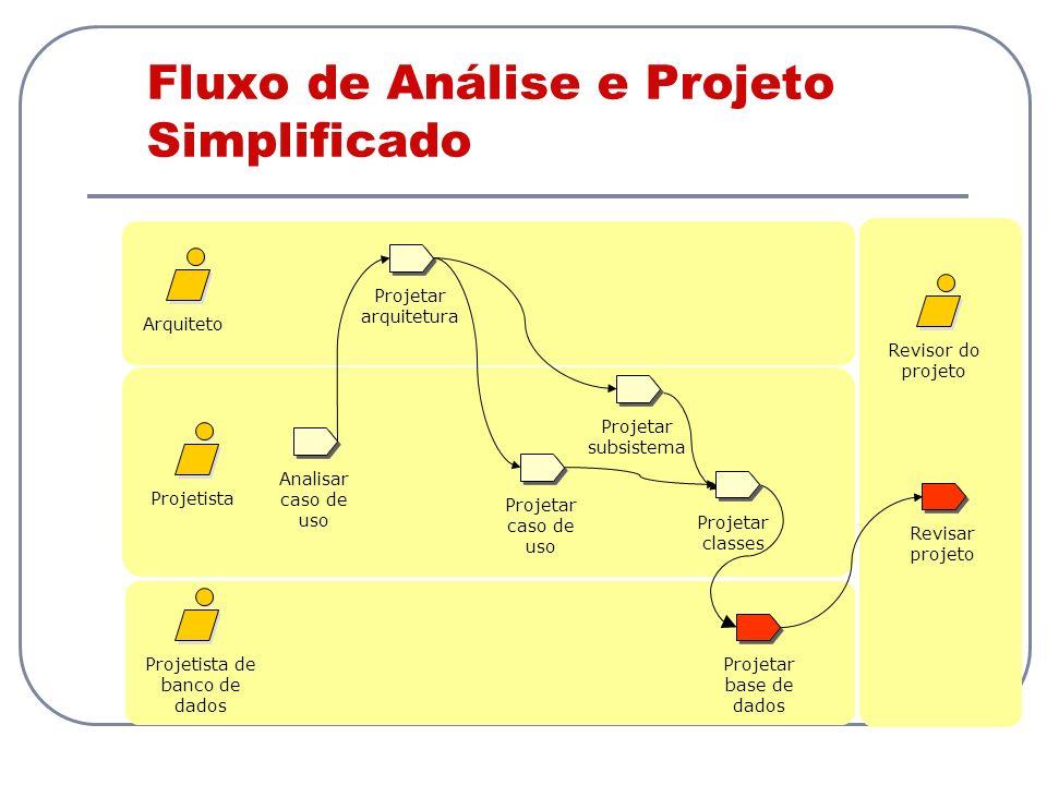 Fluxo de Análise e Projeto Simplificado Analisar caso de uso Projetista Projetista de banco de dados Revisar projeto Projetar caso de uso Arquiteto Re
