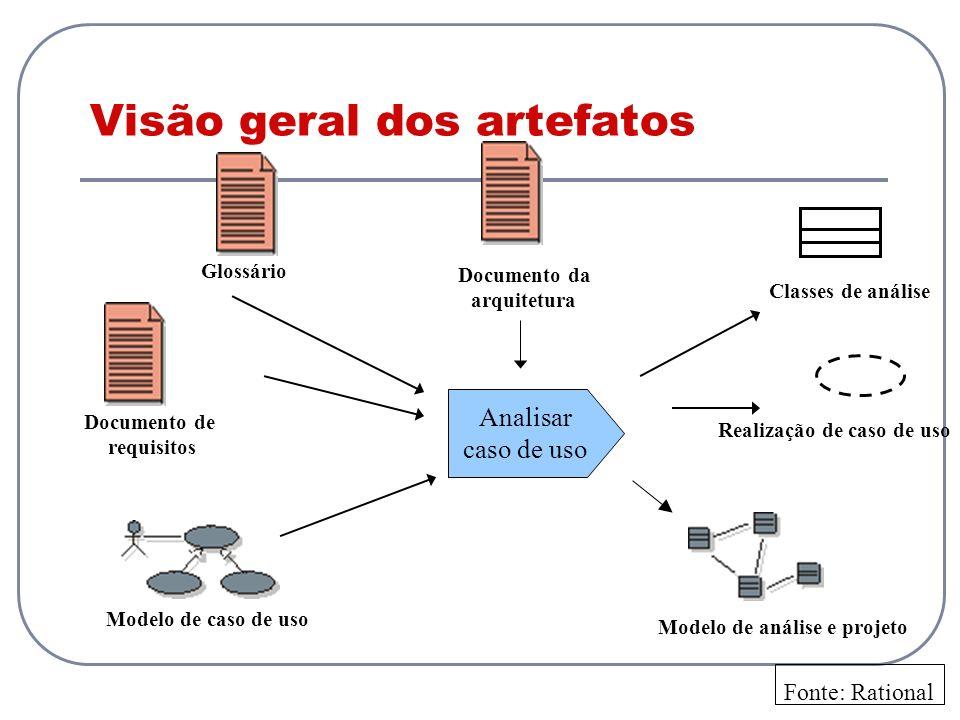 Visão geral dos artefatos Modelo de análise e projeto Documento da arquitetura Modelo de caso de uso Documento de requisitos Glossário Analisar caso d