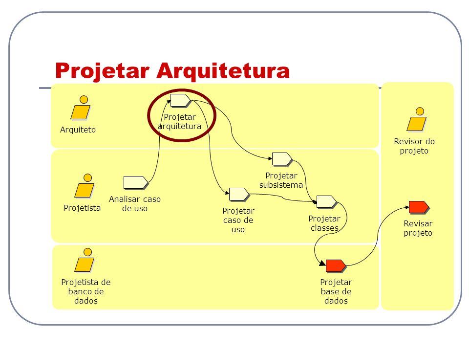 Projetar Arquitetura Analisar caso de uso Projetista Projetista de banco de dados Revisar projeto Projetar caso de uso Arquiteto Revisor do projeto Pr
