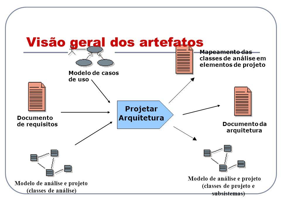 Modelo de análise e projeto (classes de análise) Projetar Arquitetura Documento de requisitos Modelo de casos de uso Documento da arquitetura Mapeamen