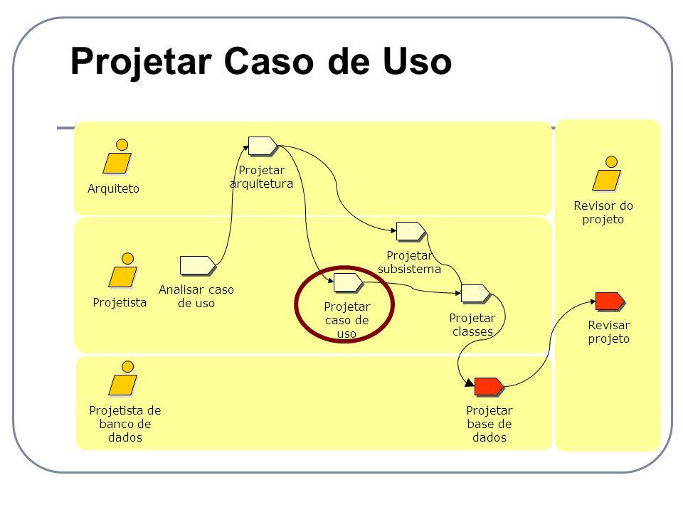 Projetar Caso de Uso Analisar caso de uso Projetista Projetista de banco de dados Revisar projeto Projetar caso de uso Arquiteto Revisor do projeto Pr