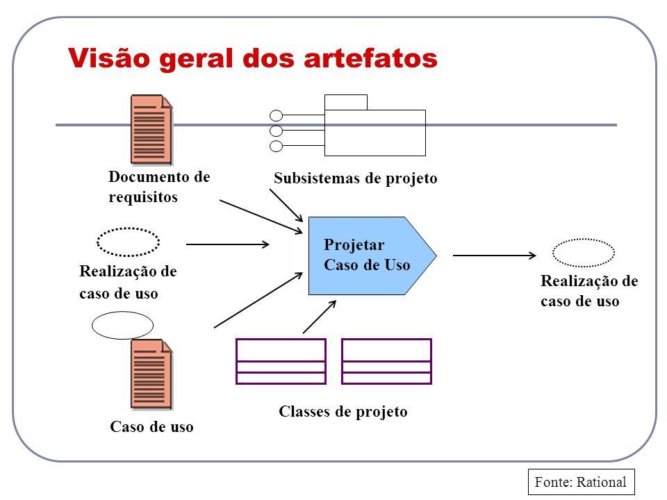 Visão geral dos artefatos Classes de projeto Projetar Caso de Uso Caso de uso Realização de caso de uso Subsistemas de projeto Documento de requisitos