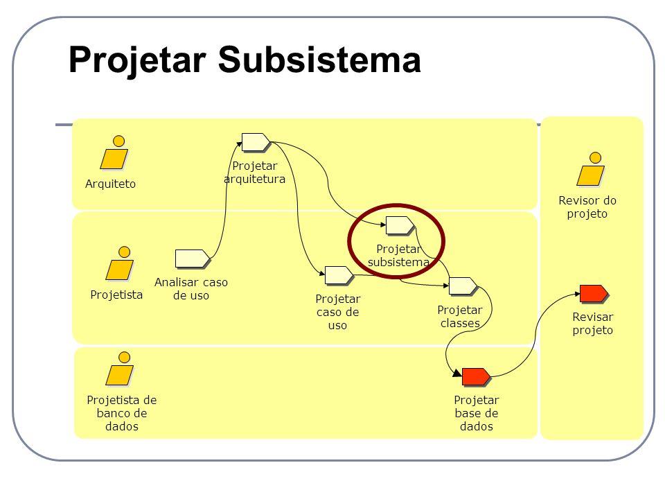 Projetar Subsistema Analisar caso de uso Projetista Projetista de banco de dados Revisar projeto Projetar caso de uso Arquiteto Revisor do projeto Pro