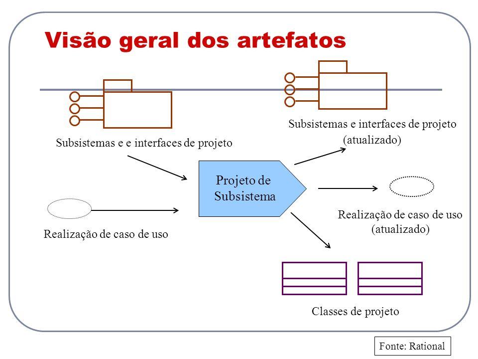 Visão geral dos artefatos Classes de projeto Projeto de Subsistema Realização de caso de uso Subsistemas e e interfaces de projeto Subsistemas e inter