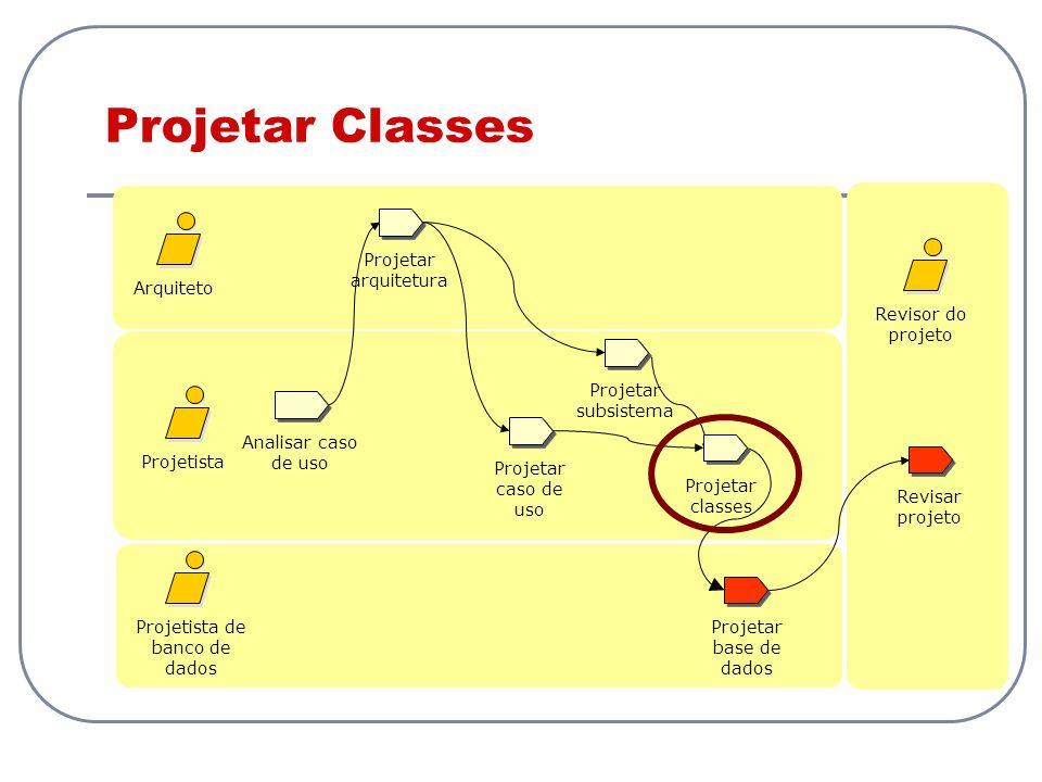 Projetar Classes Analisar caso de uso Projetista Projetista de banco de dados Revisar projeto Projetar caso de uso Arquiteto Revisor do projeto Projet