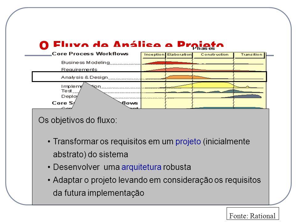 O Fluxo de Análise e Projeto Os objetivos do fluxo: Transformar os requisitos em um projeto (inicialmente abstrato) do sistema Desenvolver uma arquite