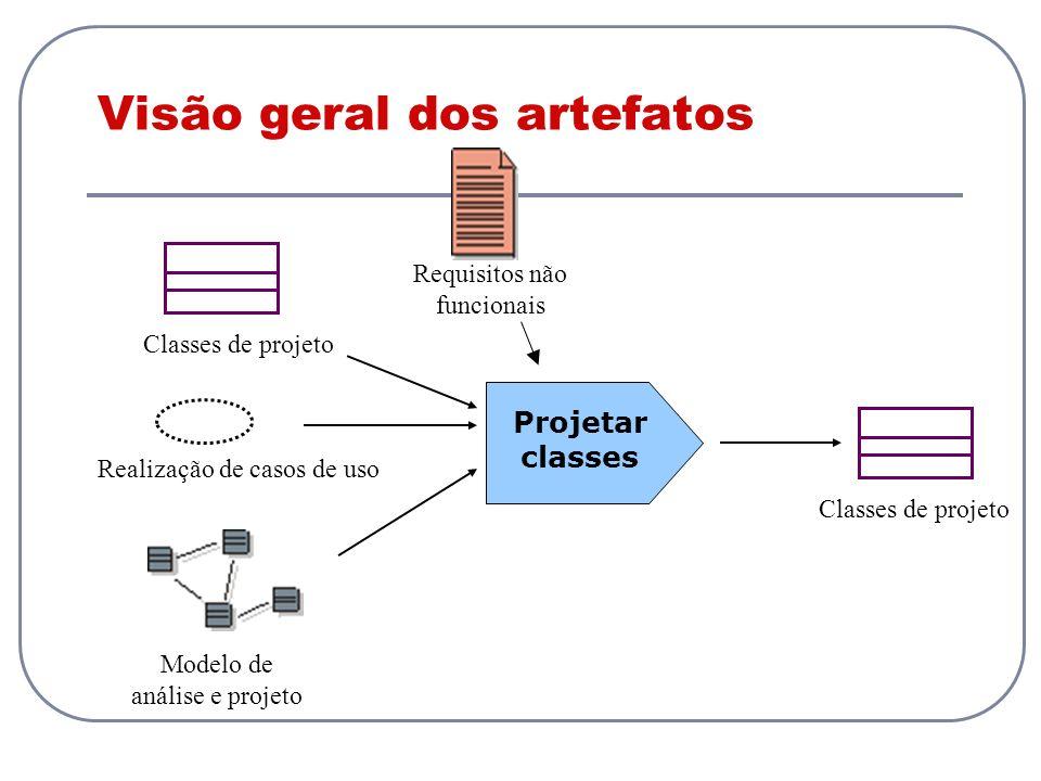 Visão geral dos artefatos Classes de projeto Projetar classes Realização de casos de uso Requisitos não funcionais Classes de projeto Modelo de anális
