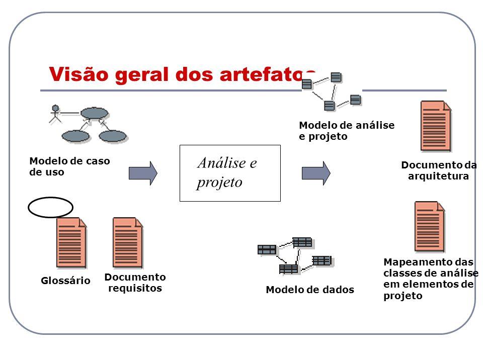 Visão geral dos artefatos Análise e projeto Modelo de análise e projeto Documento da arquitetura Modelo de caso de uso Modelo de dados Documento requi