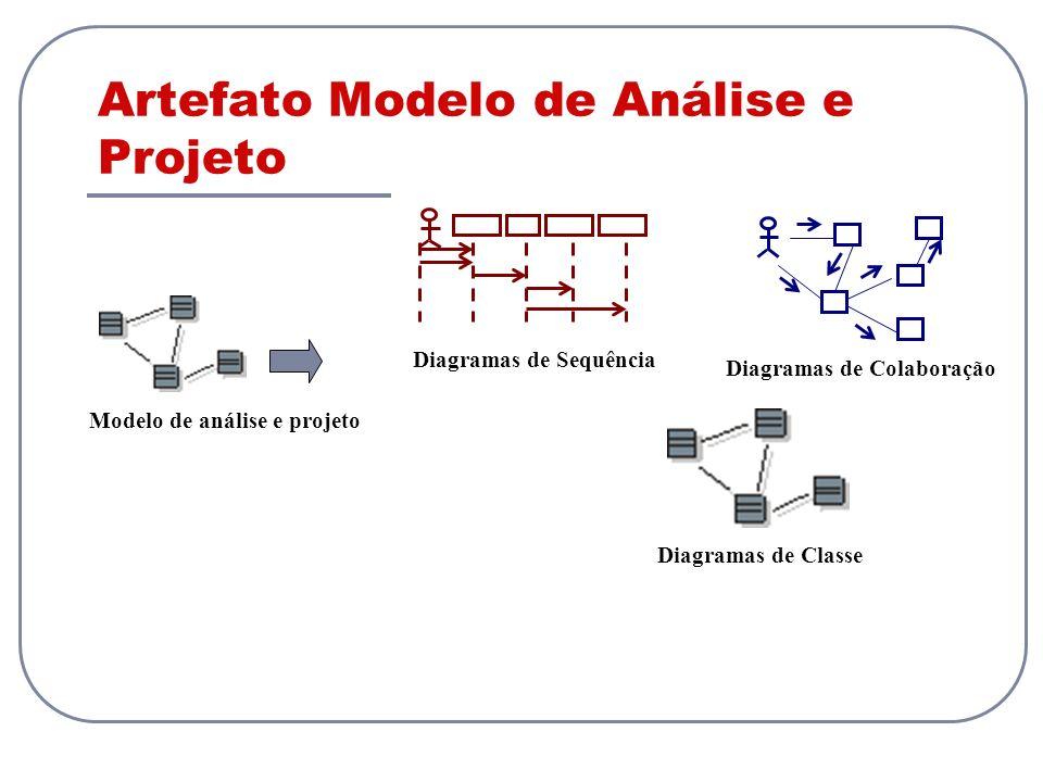 Modelo de análise e projeto Diagramas de SequênciaDiagramas de Colaboração Diagramas de Classe Artefato Modelo de Análise e Projeto