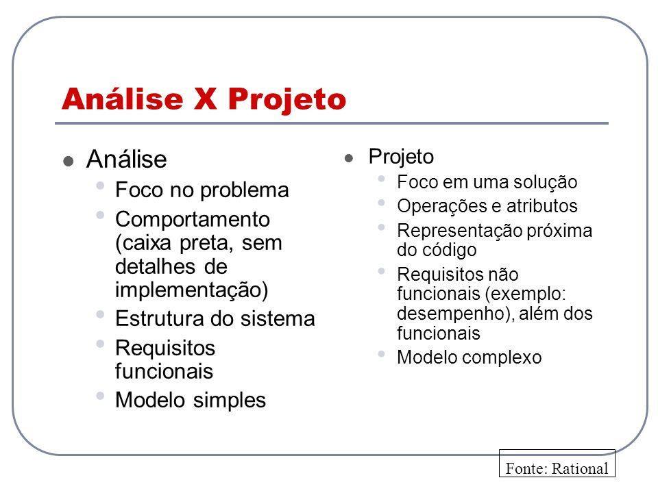Análise X Projeto Análise Foco no problema Comportamento (caixa preta, sem detalhes de implementação) Estrutura do sistema Requisitos funcionais Model