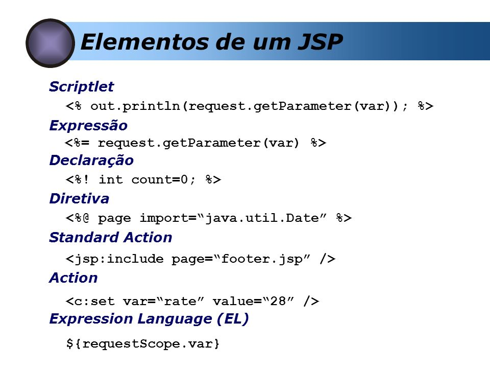 Elementos de um JSP Scriptlet Expressão Declaração Diretiva Expression Language (EL) ${requestScope.var} Standard Action Action