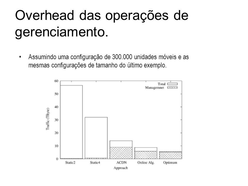 Assumindo uma configuração de 300.000 unidades móveis e as mesmas configurações de tamanho do último exemplo. Overhead das operações de gerenciamento.
