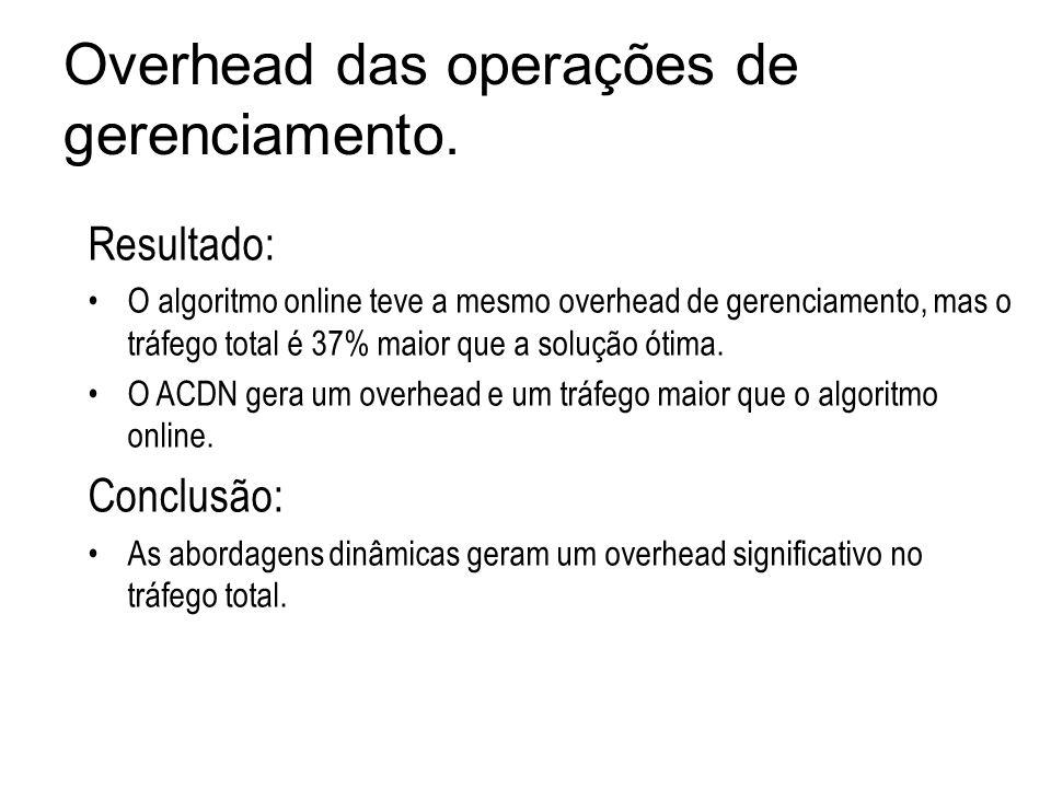 Resultado: O algoritmo online teve a mesmo overhead de gerenciamento, mas o tráfego total é 37% maior que a solução ótima. O ACDN gera um overhead e u