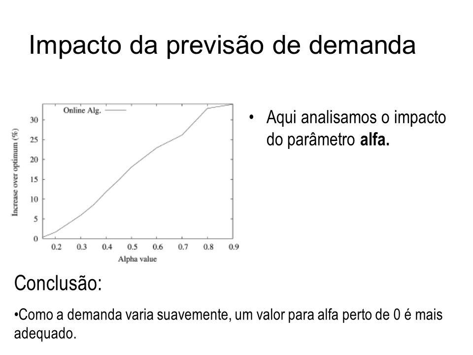 Impacto da previsão de demanda Aqui analisamos o impacto do parâmetro alfa. Conclusão: Como a demanda varia suavemente, um valor para alfa perto de 0