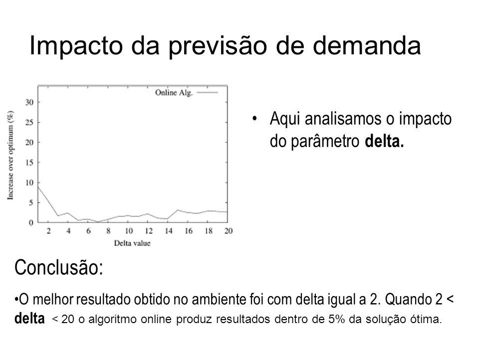 Impacto da previsão de demanda Aqui analisamos o impacto do parâmetro delta. Conclusão: O melhor resultado obtido no ambiente foi com delta igual a 2.