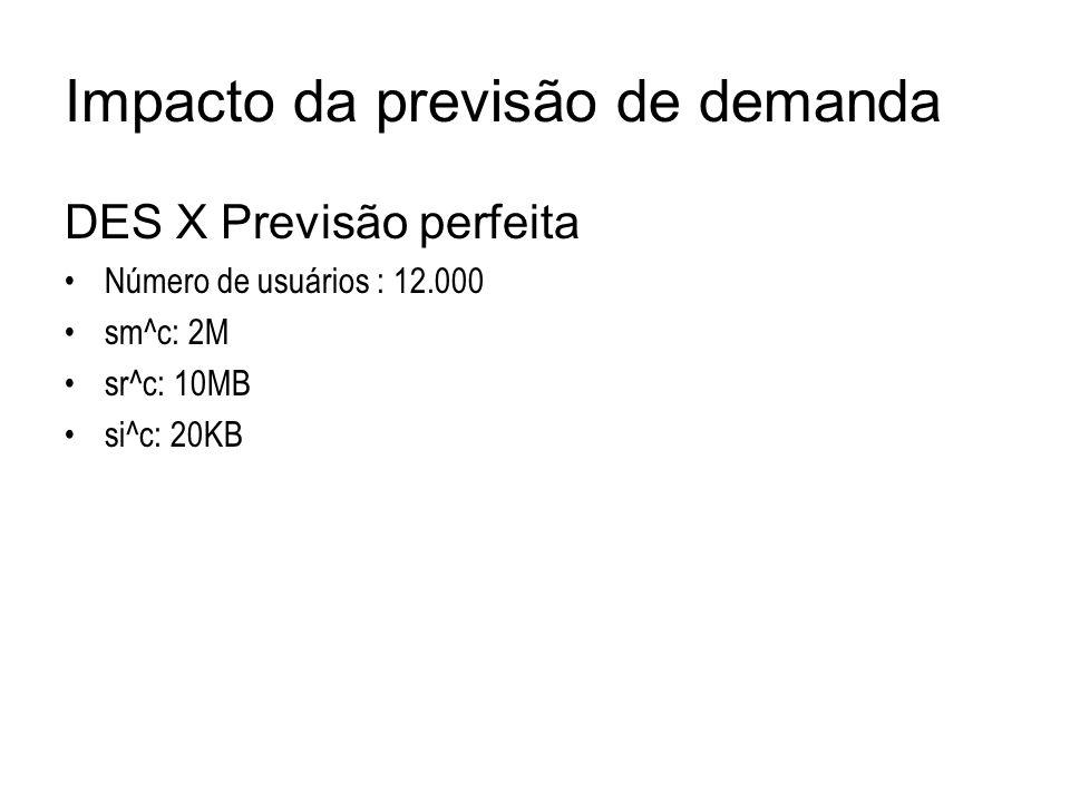 Impacto da previsão de demanda DES X Previsão perfeita Número de usuários : 12.000 sm^c: 2M sr^c: 10MB si^c: 20KB