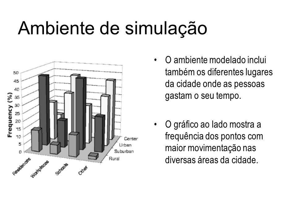 Ambiente de simulação O ambiente modelado inclui também os diferentes lugares da cidade onde as pessoas gastam o seu tempo. O gráfico ao lado mostra a