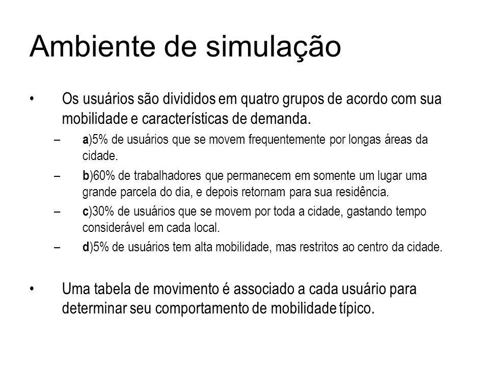Ambiente de simulação Os usuários são divididos em quatro grupos de acordo com sua mobilidade e características de demanda. – a )5% de usuários que se