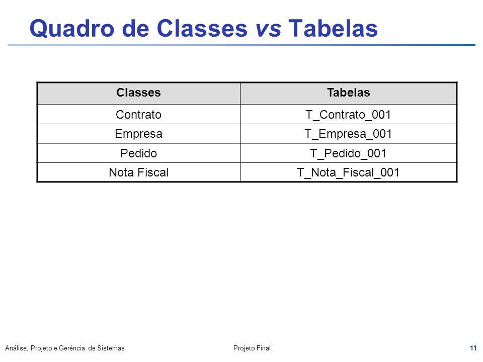 11 Análise, Projeto e Gerência de SistemasProjeto Final Quadro de Classes vs Tabelas ClassesTabelas ContratoT_Contrato_001 EmpresaT_Empresa_001 Pedido