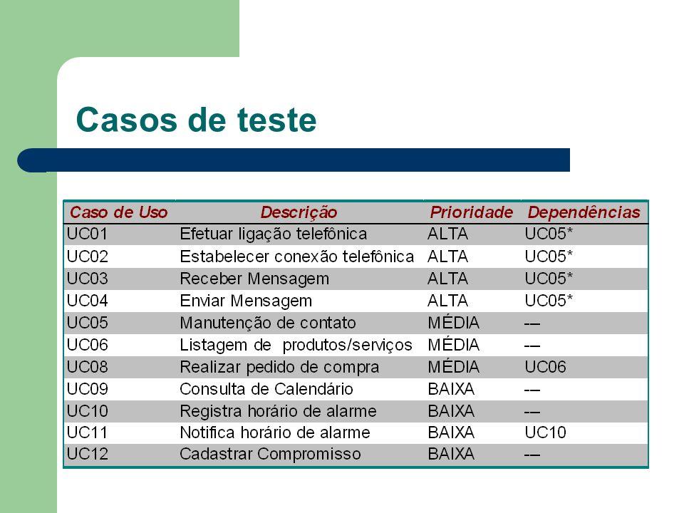 Divisão dos testes em fases Fase 1: Casos de uso de prioridade alta.