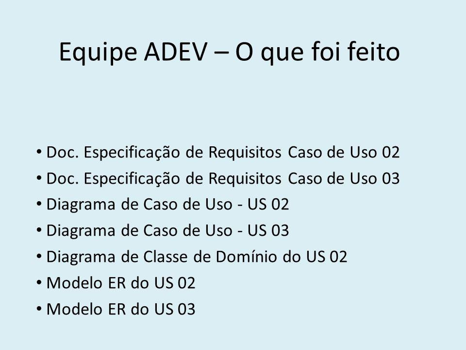 Equipe ADEV – O que falta fazer Diagrama de Classe de Domínio US 03 Codificação dos RF 02 e RF 03.
