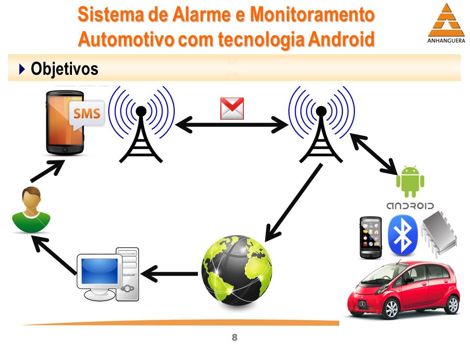 8 Sistema de Alarme e Monitoramento Automotivo com tecnologia Android Objetivos