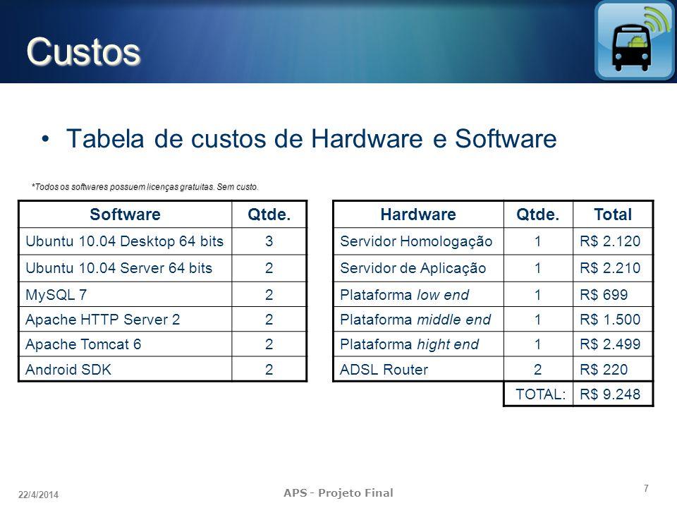 7 22/4/2014 APS - Projeto Final Custos HardwareQtde.Total Servidor Homologação1R$ 2.120 Servidor de Aplicação1R$ 2.210 Plataforma low end1R$ 699 Plata