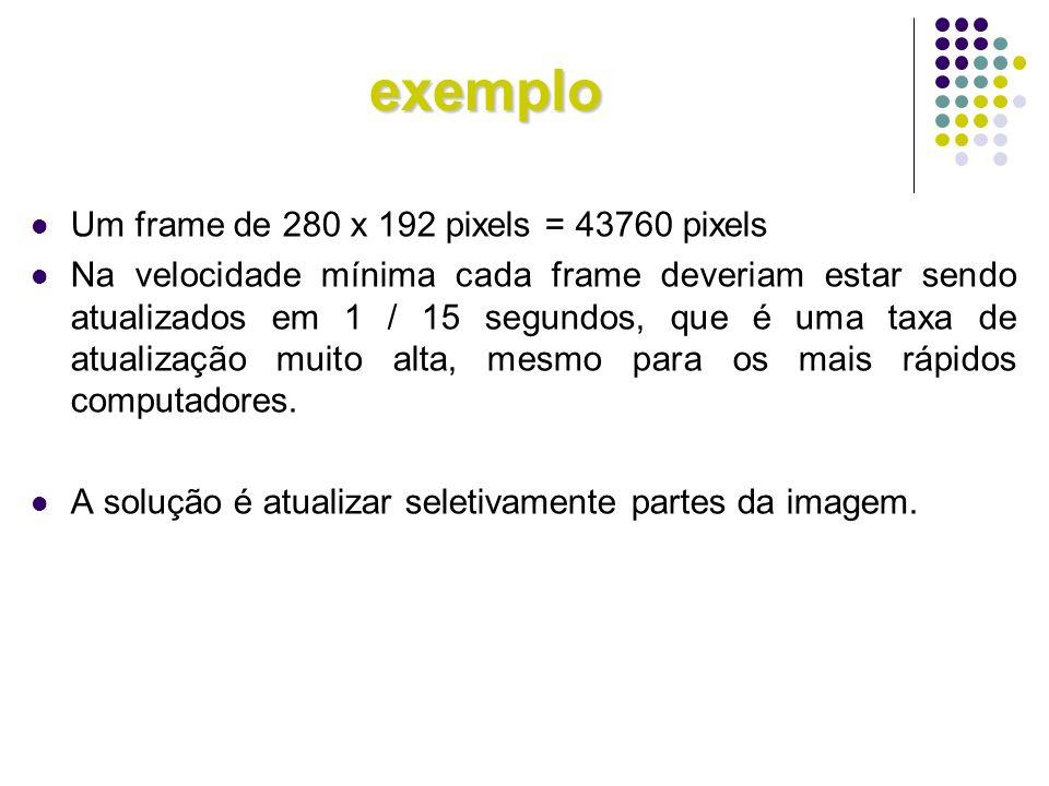 exemplo Um frame de 280 x 192 pixels = 43760 pixels Na velocidade mínima cada frame deveriam estar sendo atualizados em 1 / 15 segundos, que é uma tax
