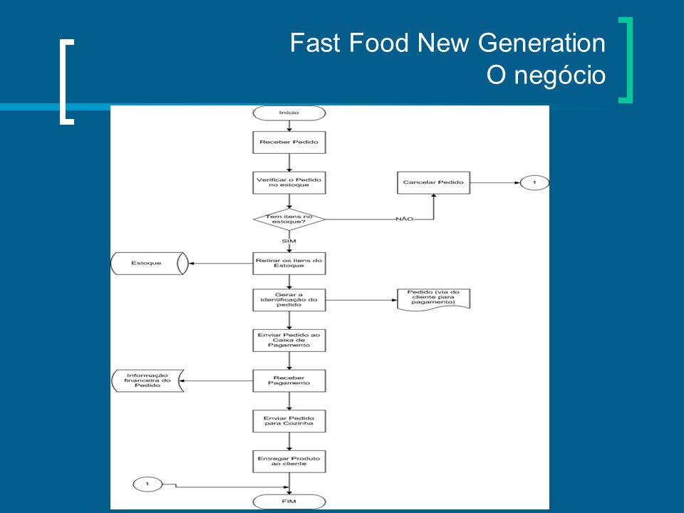 Fast Food New Generation O sistema Casos de Uso Cadastrar Pedido Pagar Pedido Preparar Pedido Entregar Pedido Gerar Relatório