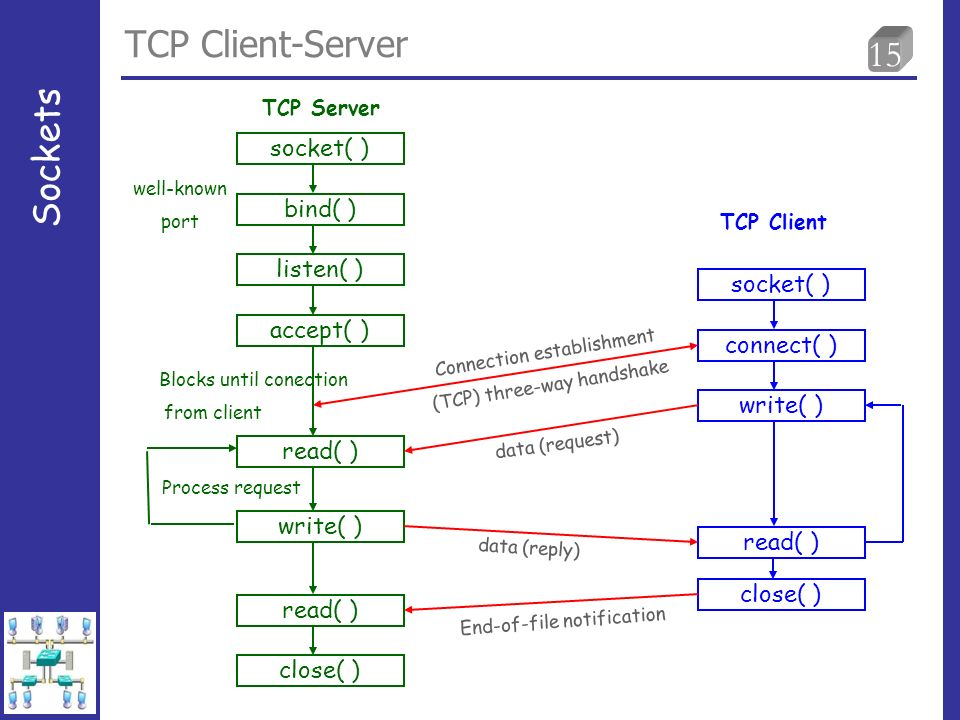 15 TCP Client-Server Sockets socket( ) bind( ) listen( ) accept( ) socket( ) connect( ) write( ) read( ) write( ) read( ) close( ) Blocks until conect