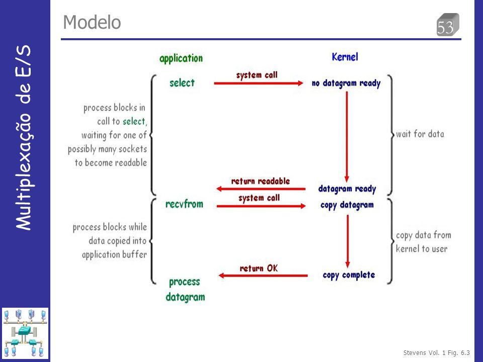 53 Modelo Multiplexação de E/S Stevens Vol. 1 Fig. 6.3
