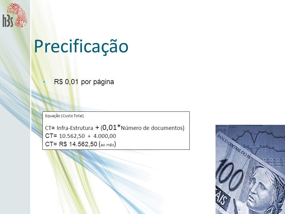 Precificação R$ 0,01 por página Equação (Custo Total) CT = Infra-Estrutura + ( 0,01* Número de documentos) CT= 10.562,50 + 4.000,00 CT= R$ 14.562,50 (