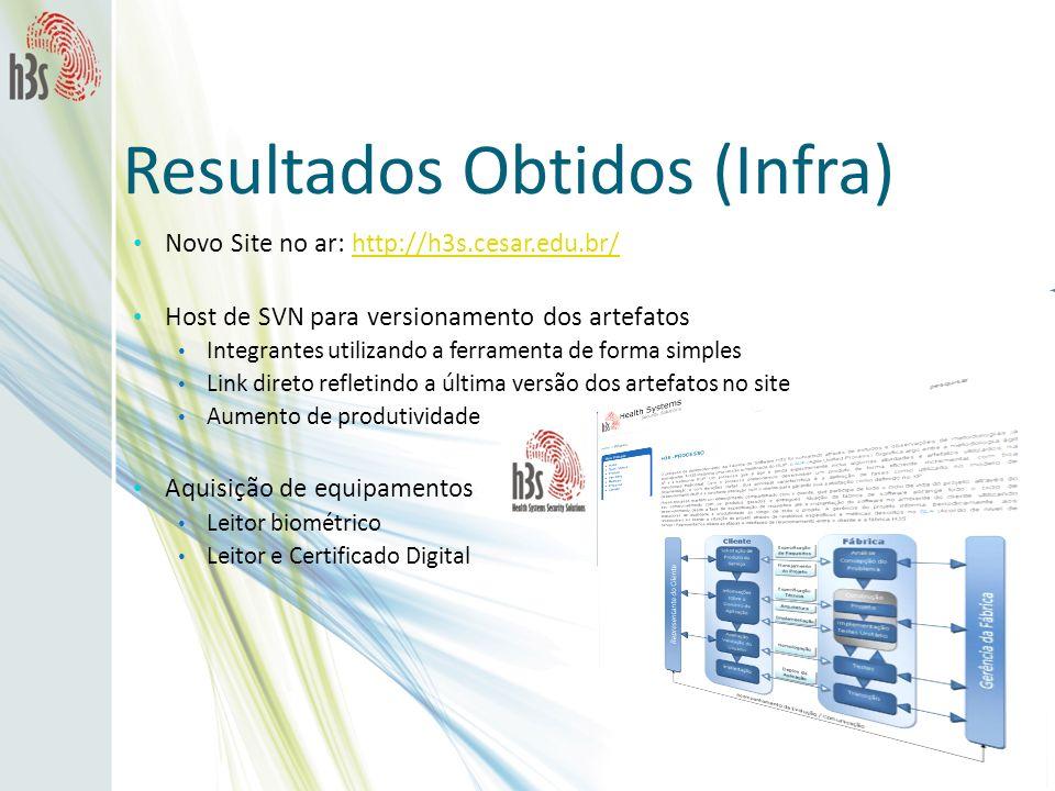 Resultados Obtidos (Infra) Novo Site no ar: http://h3s.cesar.edu.br/http://h3s.cesar.edu.br/ Host de SVN para versionamento dos artefatos Integrantes