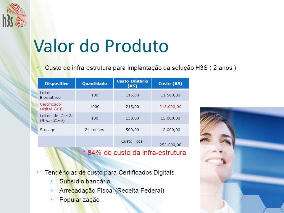 Custo de infra-estrutura para implantação da solução H3S ( 2 anos ) Valor do Produto DispositivoQuantidade Custo Unitário (R$) Custo (R$) Leitor Biomé
