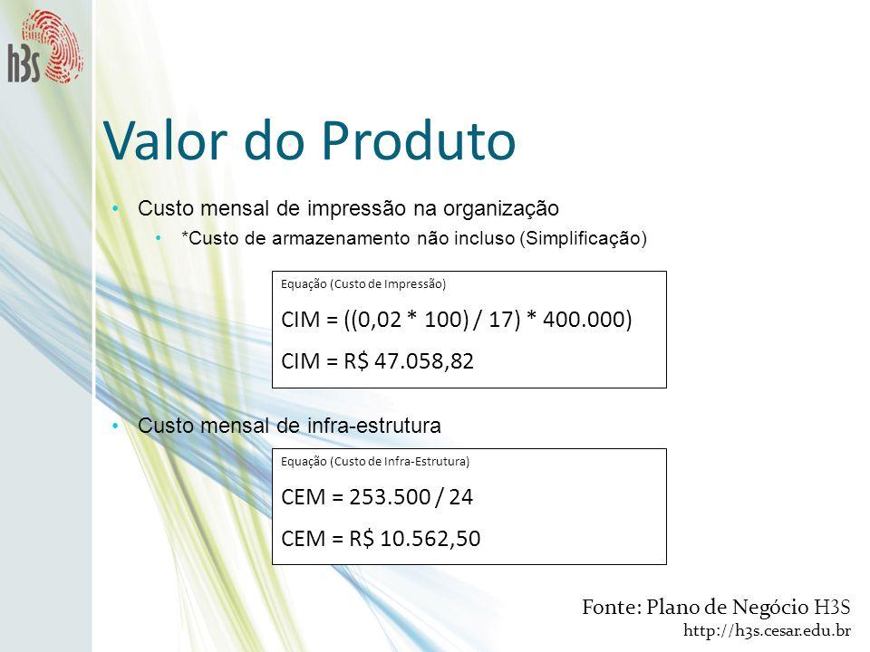 Custo mensal de impressão na organização *Custo de armazenamento não incluso (Simplificação) Valor do Produto Equação (Custo de Impressão) CIM = ((0,0