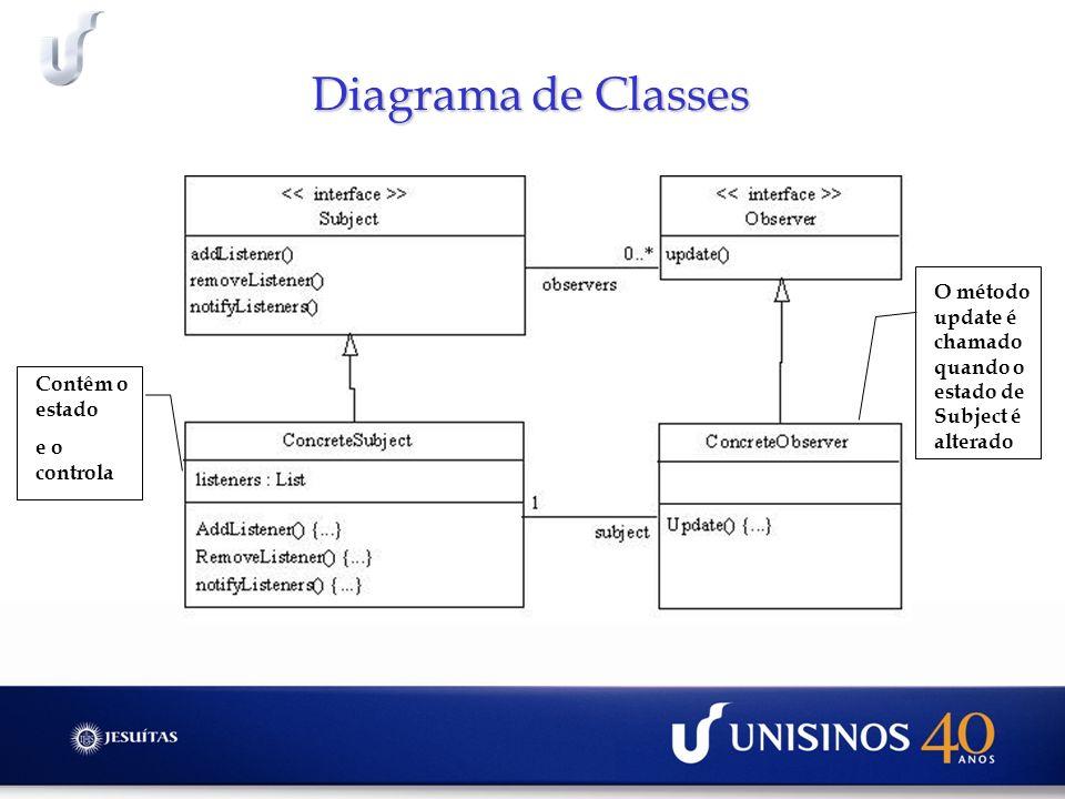Diagrama de Classes Contêm o estado e o controla O método update é chamado quando o estado de Subject é alterado