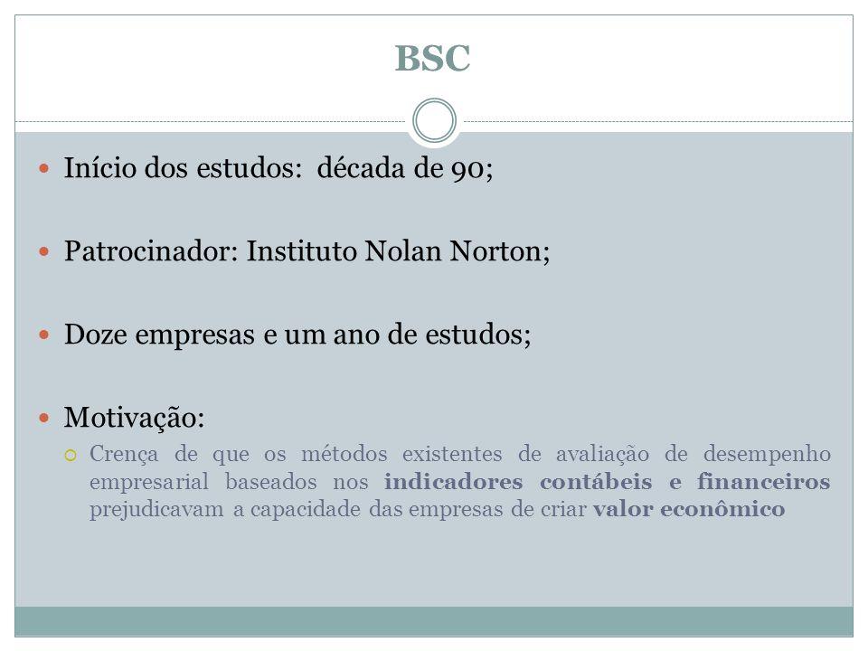 BSC Início dos estudos: década de 90; Patrocinador: Instituto Nolan Norton; Doze empresas e um ano de estudos; Motivação: Crença de que os métodos exi