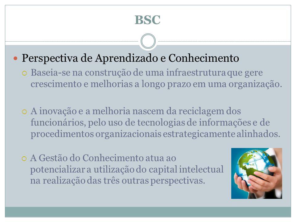 Perspectiva de Aprendizado e Conhecimento Baseia-se na construção de uma infraestrutura que gere crescimento e melhorias a longo prazo em uma organiza