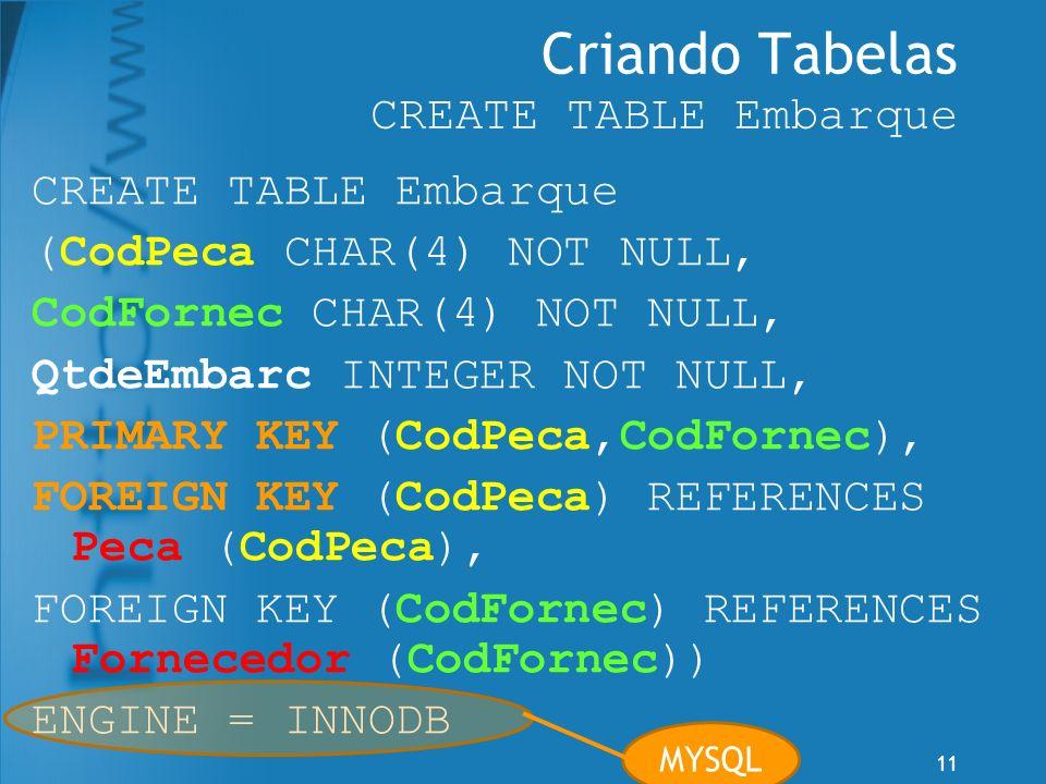 11 Criando Tabelas CREATE TABLE Embarque CREATE TABLE Embarque (CodPeca CHAR(4) NOT NULL, CodFornec CHAR(4) NOT NULL, QtdeEmbarc INTEGER NOT NULL, PRI