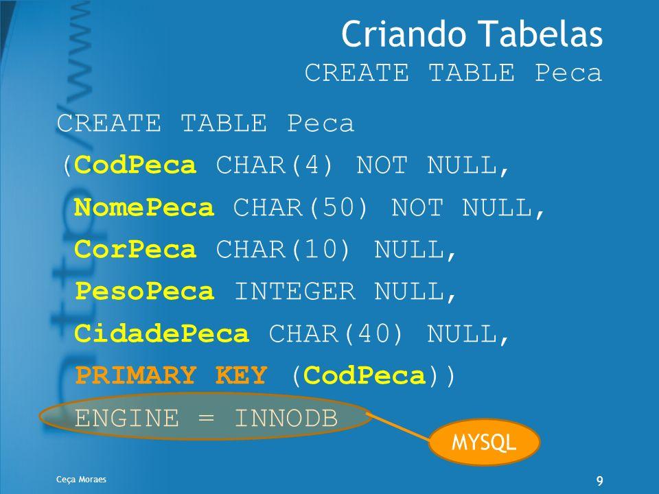 Ceça Moraes 10 Criando Tabelas CREATE TABLE Fornecedor CREATE TABLE Fornecedor (CodFornec CHAR(4) NOT NULL, NomeFornec CHAR(50) NOT NULL, StatusFornec INTEGER, CidadeFornec CHAR(40), CGC CHAR(14) NULL Unique, PRIMARY KEY (CodFornec)) ENGINE = INNODB MYSQL