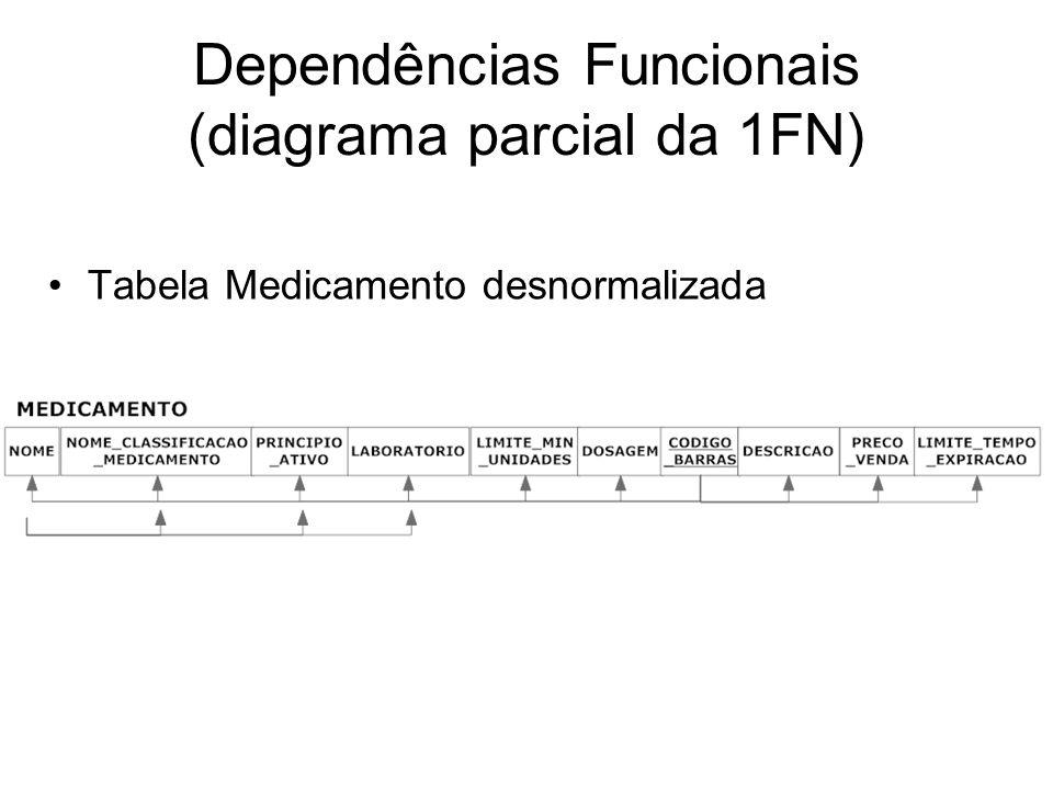 Dependências Funcionais (diagrama parcial da 1FN) Tabela Medicamento desnormalizada