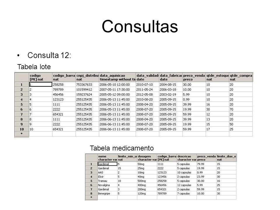 Consultas Consulta 12: Resultado Tabela venda Tabela item_venda