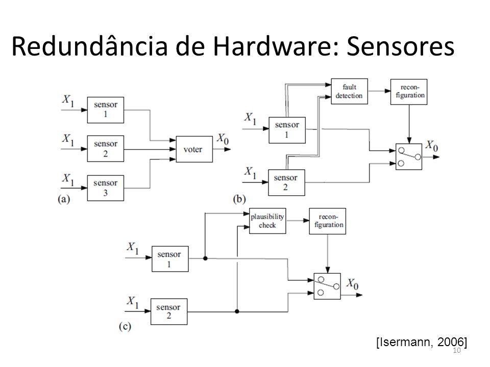 Redundância de Hardware: Sensores [Isermann, 2006] 10