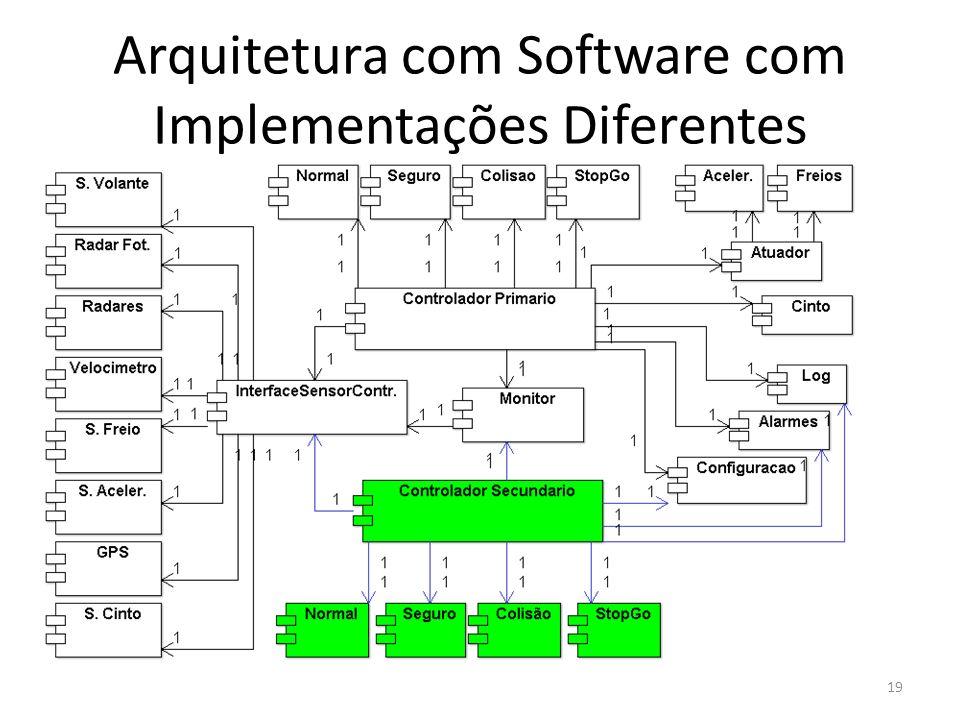 Arquitetura com Software com Implementações Diferentes 19