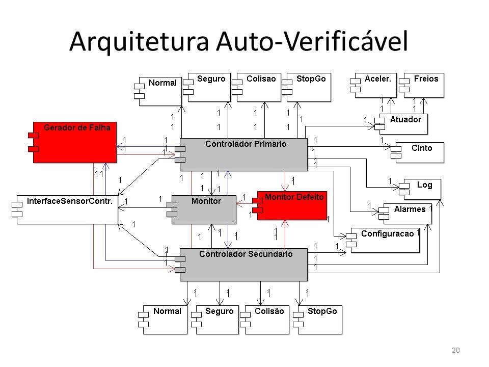 Arquitetura Auto-Verificável 20