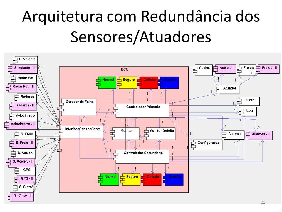 Arquitetura com Redundância dos Sensores/Atuadores 21