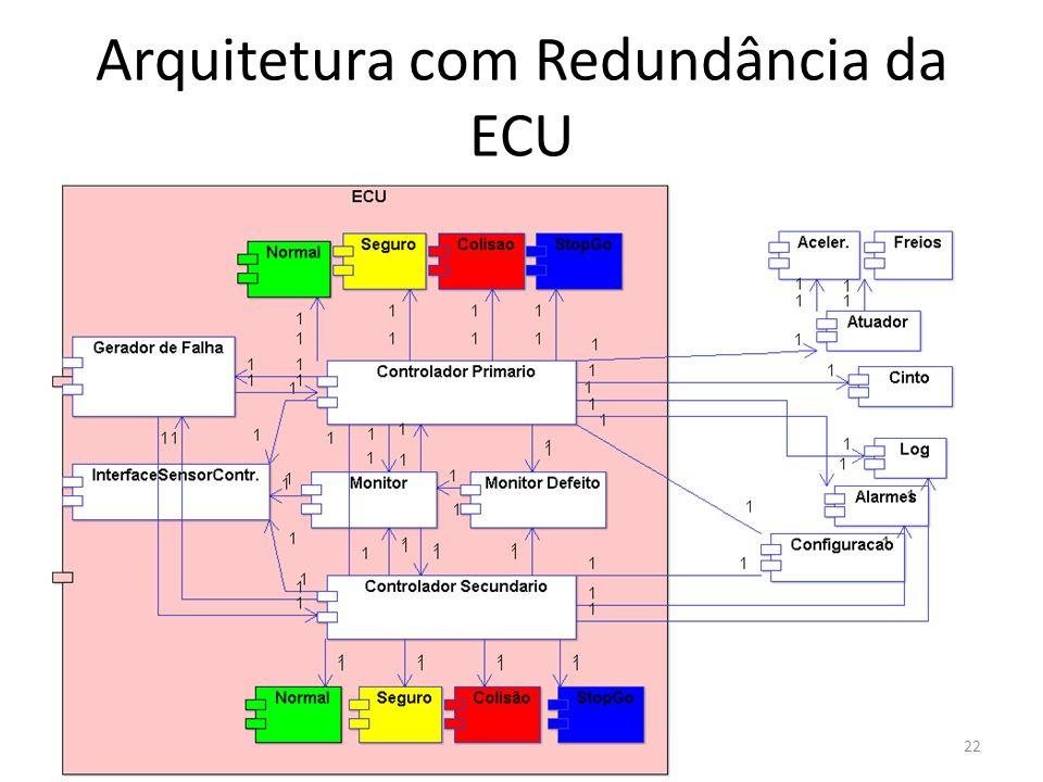 Arquitetura com Redundância da ECU 22