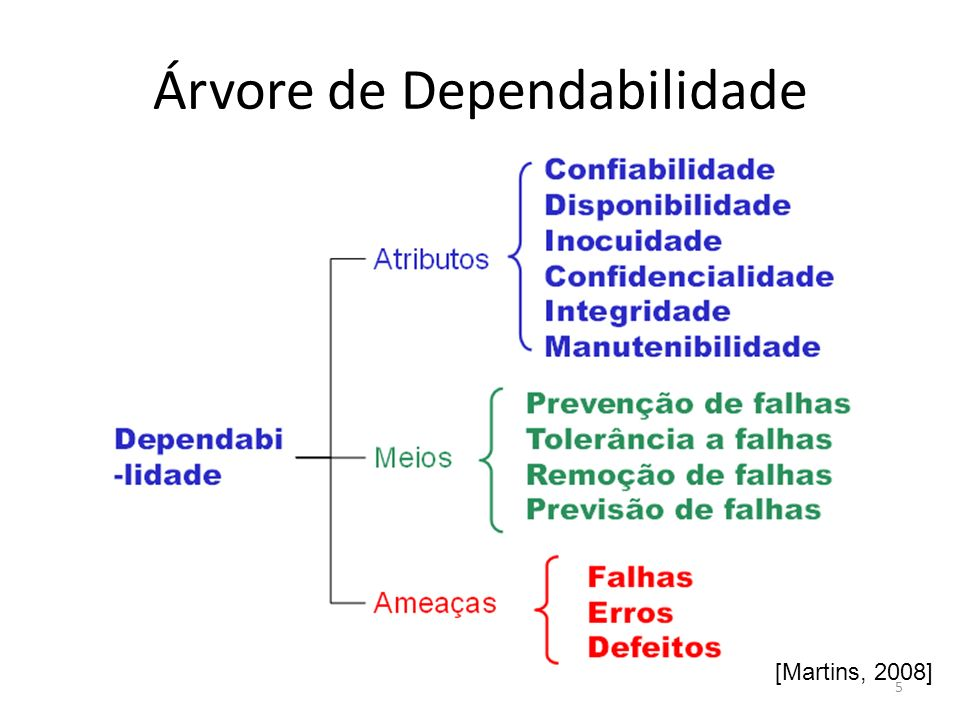 Referências 3/4 Martins, E.; Dependabilidade e Resiliência.